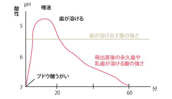 図1はブドウ糖液を飲んだ直後の口の中の酸度(pH)の推移を表しています。
