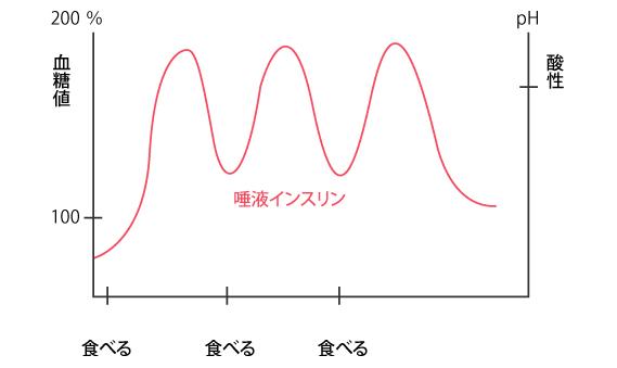 [図2]砂糖摂取後の血液中の糖濃度(血糖値)